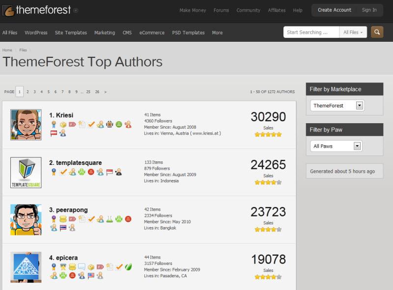 Geld verdienen mit Wordpress Themes – Ein Praxisbeispiel   Alltag ...