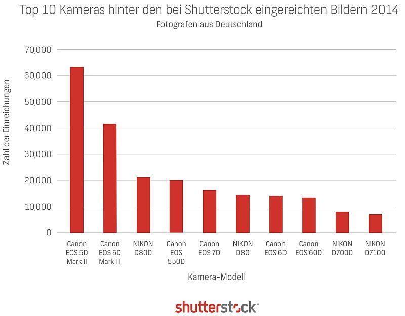 Top 10 Kameras hinter den Shutterstock Bildern aus Deutschland